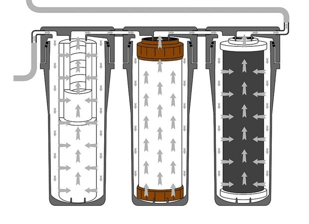 Fonctionnement adoucisseur d'eau avec osmose